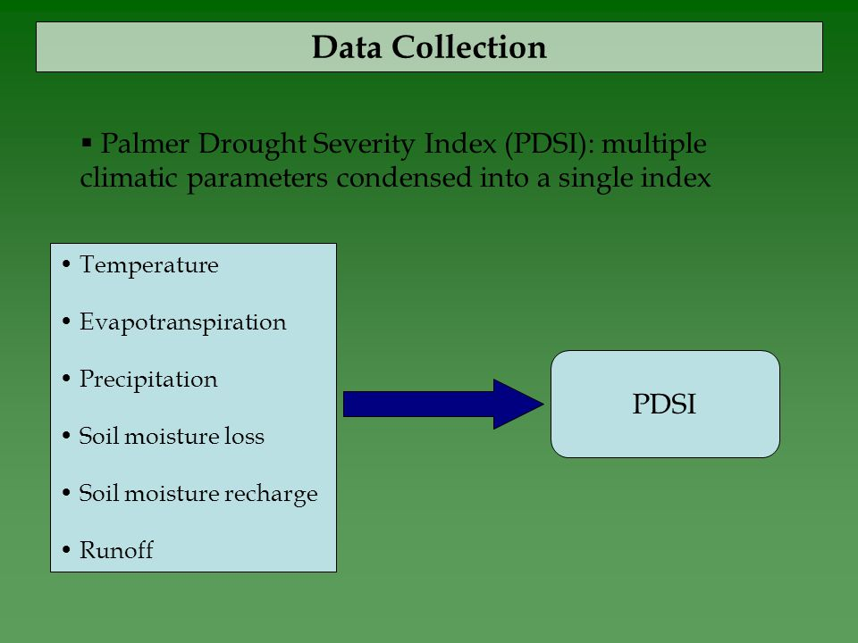 Data Collection  Palmer Drought Severity Index (PDSI): multiple climatic parameters condensed into a single index PDSI Temperature Evapotranspiration Precipitation Soil moisture loss Soil moisture recharge Runoff