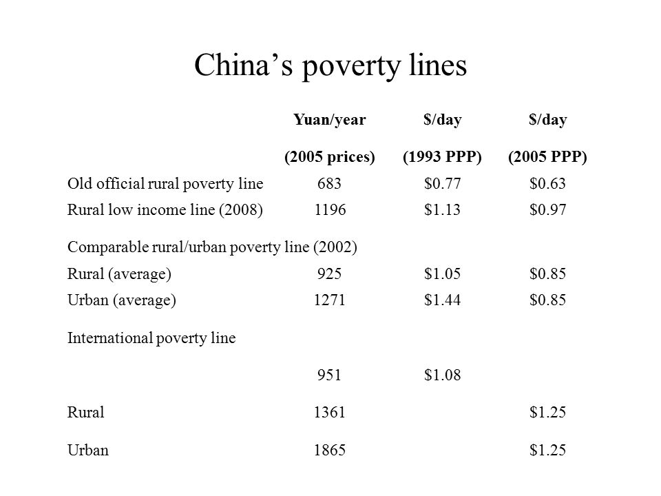 China's poverty lines Yuan/year$/day (2005 prices)(1993 PPP)(2005 PPP) Old official rural poverty line683$0.77$0.63 Rural low income line (2008)1196$1.13$0.97 Comparable rural/urban poverty line (2002) Rural (average)925$1.05$0.85 Urban (average)1271$1.44$0.85 International poverty line 951$1.08 Rural1361$1.25 Urban1865$1.25