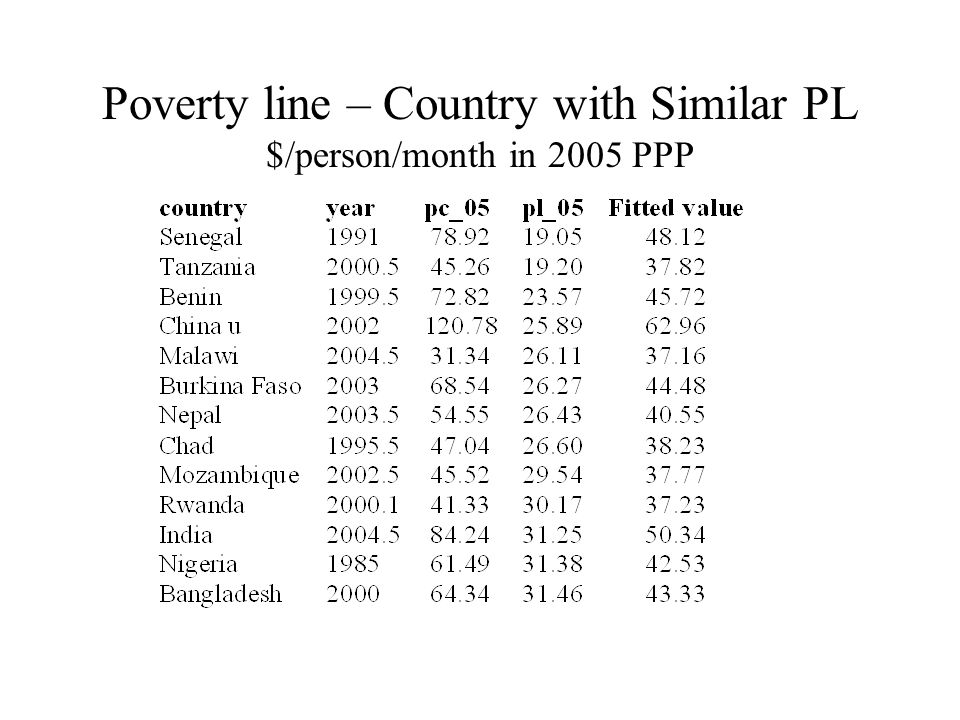 Poverty line – Country with Similar PL $/person/month in 2005 PPP