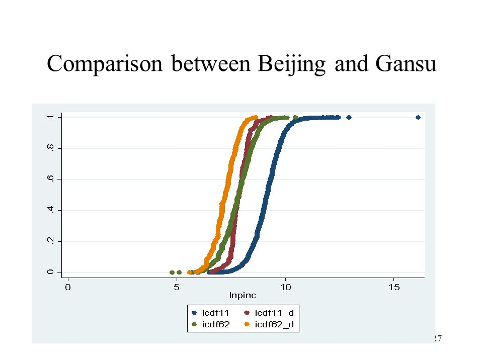 Comparison between Beijing and Gansu 27