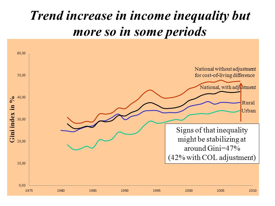 4 Trend increase in income inequality but more so in some periods Signs of that inequality might be stabilizing at around Gini=47% (42% with COL adjustment)