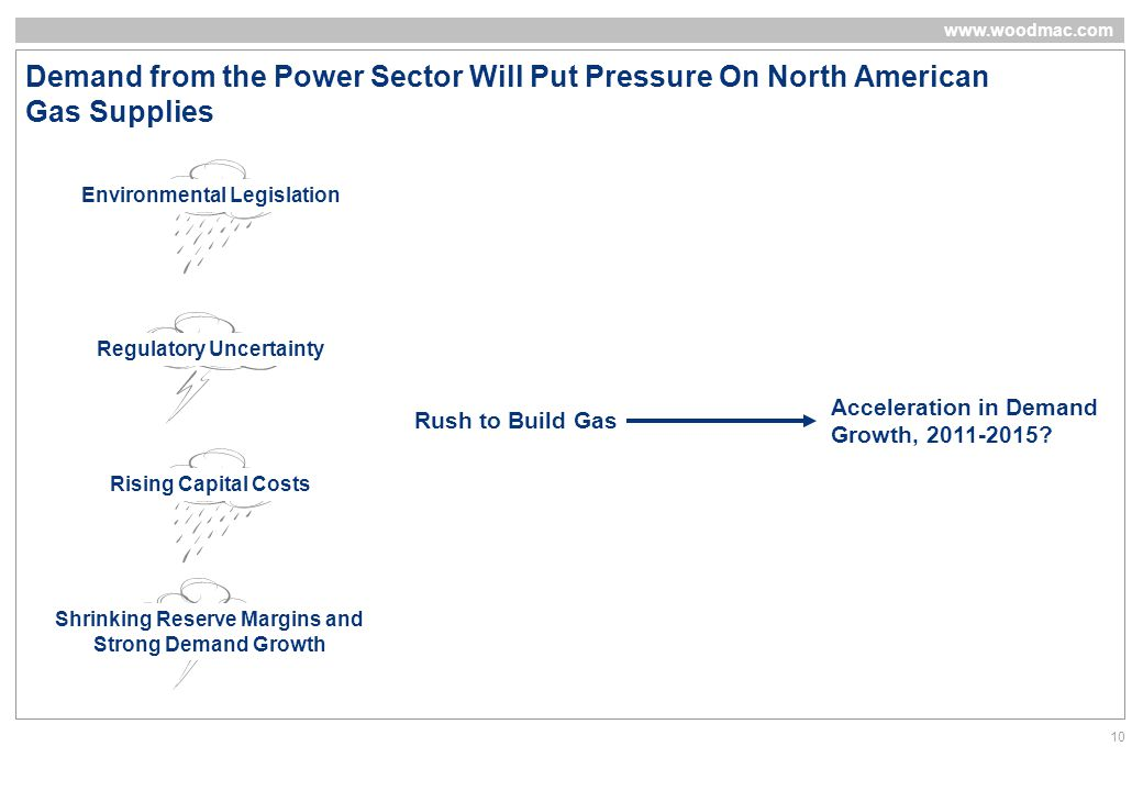 www.woodmac.com 10 Demand from the Power Sector Will Put Pressure On North American Gas Supplies Rising Capital Costs Regulatory Uncertainty Environmental Legislation Rush to Build Gas Shrinking Reserve Margins and Strong Demand Growth Acceleration in Demand Growth, 2011-2015