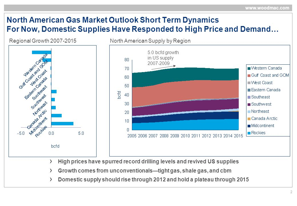 www.woodmac.com 2 North American Gas Market Outlook Short Term Dynamics For Now, Domestic Supplies Have Responded to High Price and Demand… High prices have spurred record drilling levels and revived US supplies Growth comes from unconventionals—tight gas, shale gas, and cbm Domestic supply should rise through 2012 and hold a plateau through 2015 Regional Growth 2007-2015 North American Supply by Region 5.0 bcfd growth in US supply 2007-2009