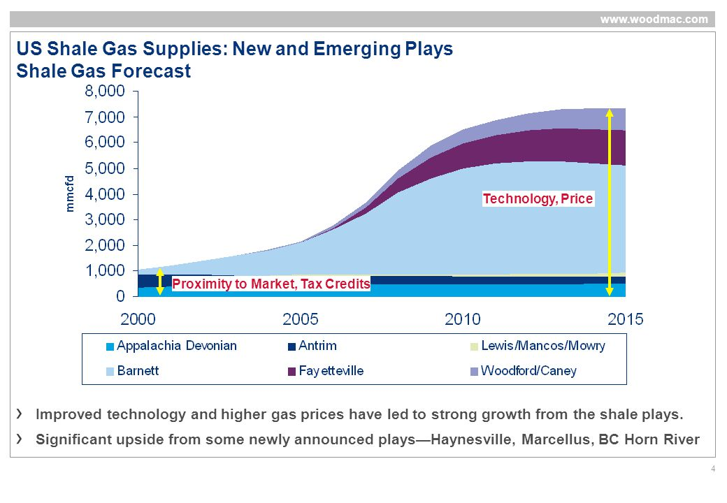 www.woodmac.com 4 US Shale Gas Supplies: New and Emerging Plays Shale Gas Forecast Improved technology and higher gas prices have led to strong growth from the shale plays.