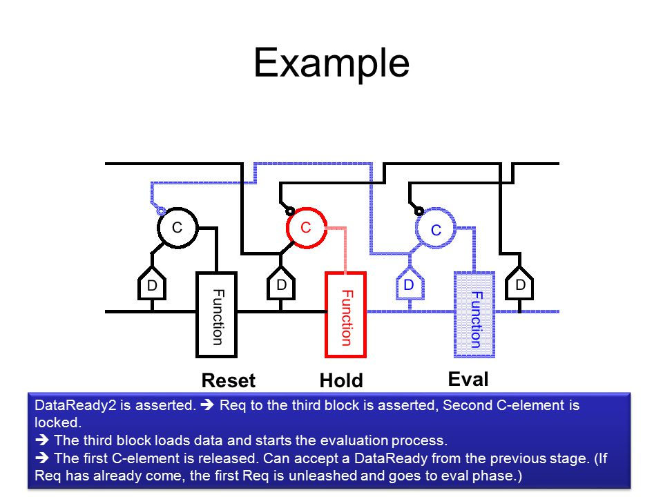 Example DataReady2 is asserted. Req to the third block is asserted, Second C-element is locked.