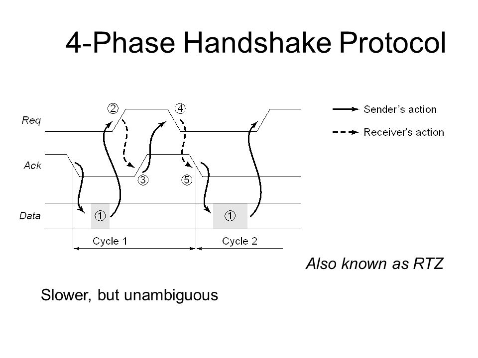 4-Phase Handshake Protocol Slower, but unambiguous Also known as RTZ