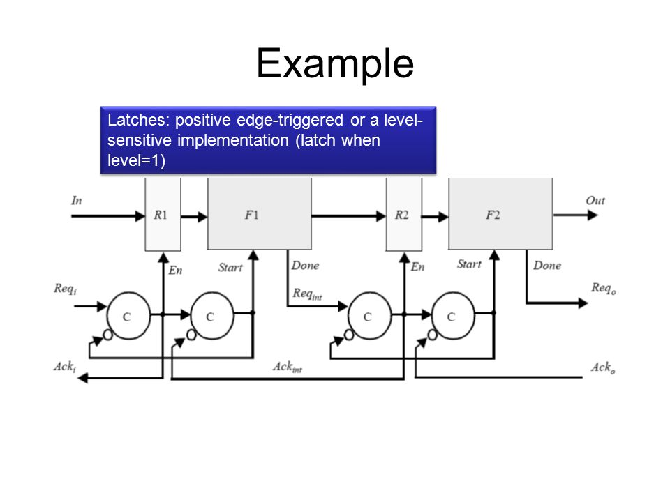 Example Latches: positive edge-triggered or a level- sensitive implementation (latch when level=1)