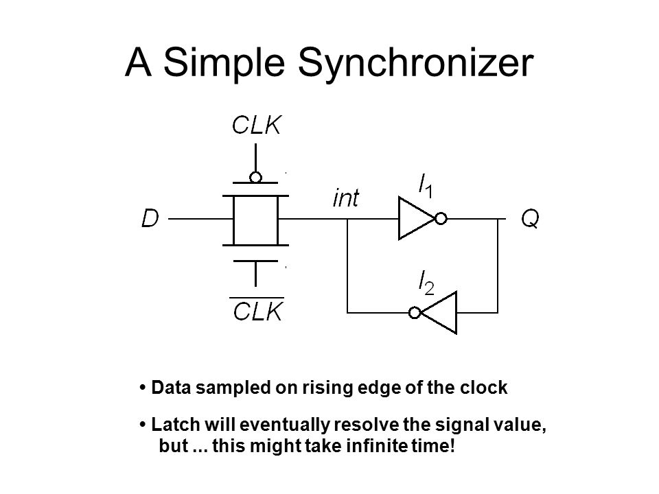 A Simple Synchronizer Data sampled on rising edge of the clock Latch will eventually resolve the signal value, but...