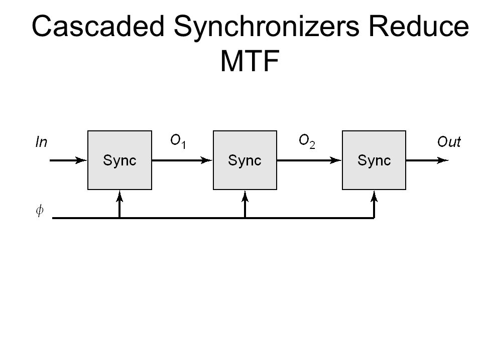Cascaded Synchronizers Reduce MTF