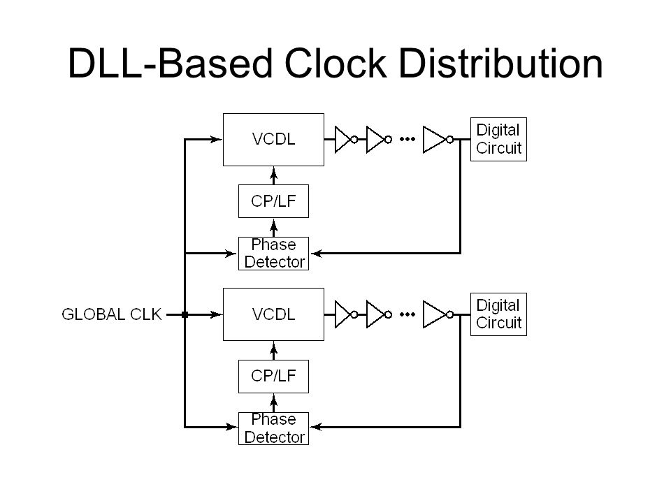 DLL-Based Clock Distribution