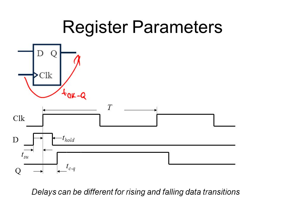 Register Parameters D Q Clk t c-q t hold T t su Delays can be different for rising and falling data transitions