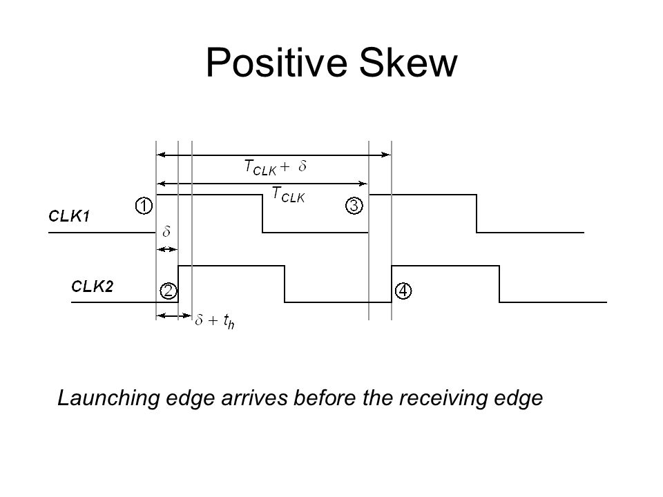 Positive Skew Launching edge arrives before the receiving edge