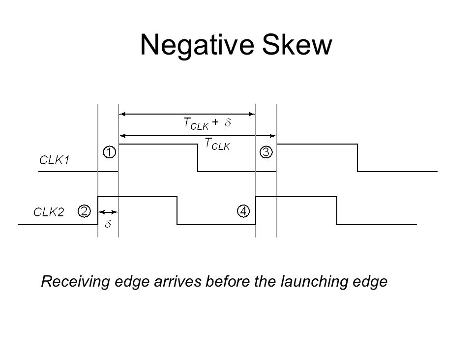 Negative Skew Receiving edge arrives before the launching edge