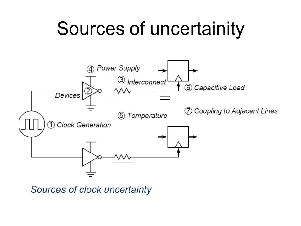 Sources of uncertainity