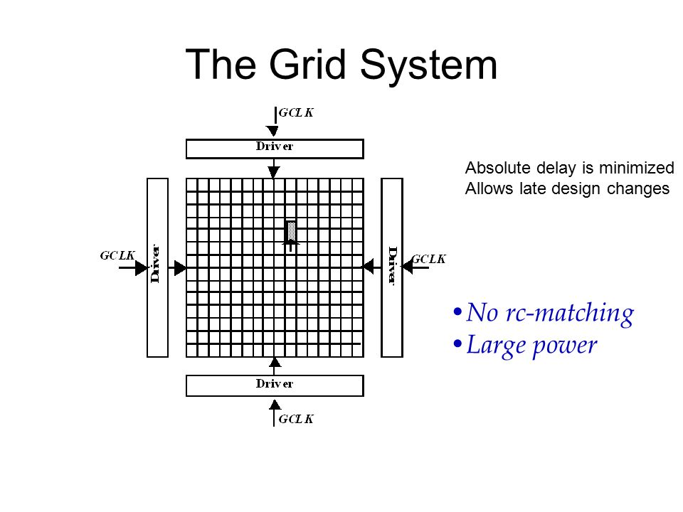 The Grid System No rc-matching Large power Absolute delay is minimized Allows late design changes