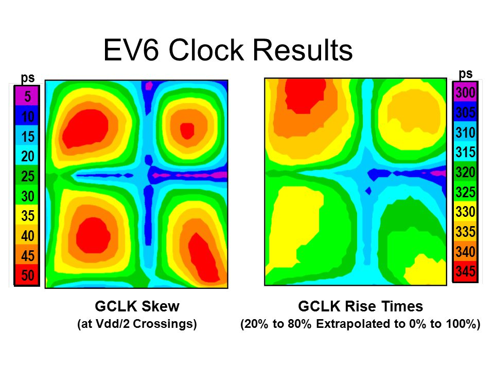EV6 Clock Results GCLK Skew (at Vdd/2 Crossings) ps 5 10 15 20 25 30 35 40 45 50 ps 300 305 310 315 320 325 330 335 340 345 GCLK Rise Times (20% to 80% Extrapolated to 0% to 100%)