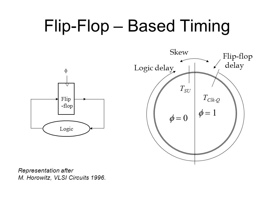 Flip-Flop – Based Timing Flip -flop Logic    Flip-flop delay Skew Logic delay T SU T Clk-Q Representation after M.