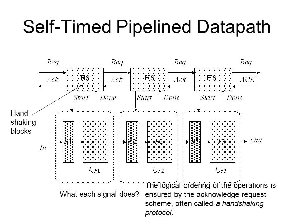 Self-Timed Pipelined Datapath Hand shaking blocks What each signal does.