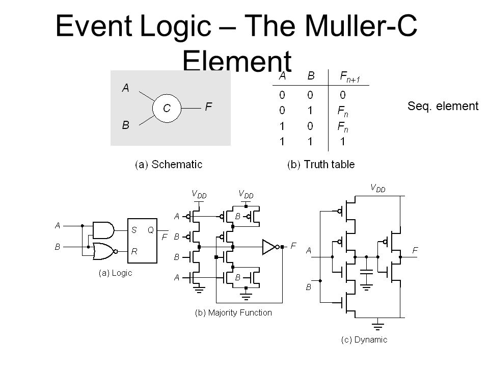 Event Logic – The Muller-C Element Seq. element