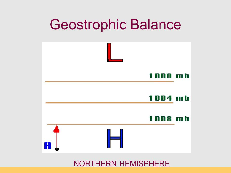 Geostrophic Balance NORTHERN HEMISPHERE