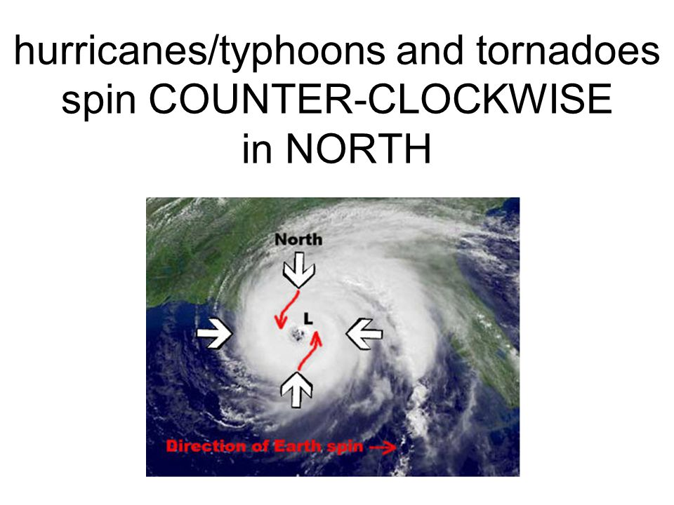 As air moves from high to low pressure:highlow in north, air deflected right/ counterclockwise in the south, air is deflected left/clockwise