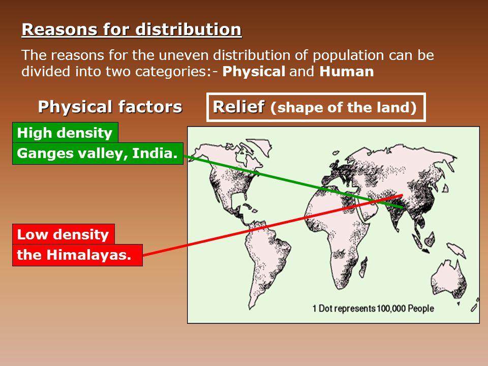 Reasons for distribution The reasons for the uneven distribution of population can be divided into two categories:- Physical and Human Physical factors Climate High density Low density Some areas are too dry for soils to exist, so no food can be grown (deserts), or too wet so that a soil's nutrients are washed out of it (rainforest).