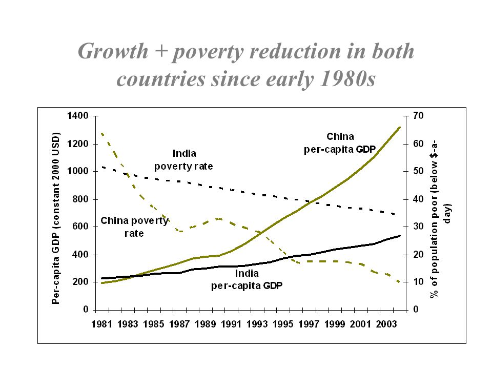 Higher growth was not found where it would have the most impact on poverty China India