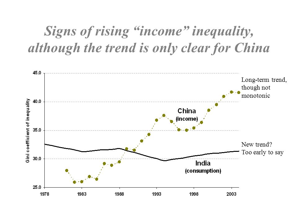 Inequality is now an issue for China High inequality in many provinces will inhibit future prospects for both growth and poverty reduction.