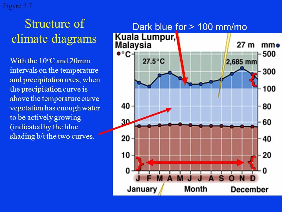 Structure of climate diagrams Figure 2.7 With the 10 o C and 20mm intervals on the temperature and precipitation axes, when the precipitation curve is above the temperature curve vegetation has enough water to be actively growing (indicated by the blue shading b/t the two curves.