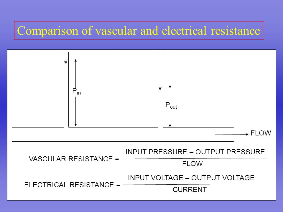P in P out FLOW VASCULAR RESISTANCE = ELECTRICAL RESISTANCE = FLOW INPUT PRESSURE – OUTPUT PRESSURE CURRENT INPUT VOLTAGE – OUTPUT VOLTAGE Comparison of vascular and electrical resistance