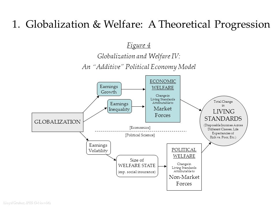 Lloyd Gruber, IPES (3-Nov-08) Figure 4 Globalization and Welfare IV: An Additive Political Economy Model 1.