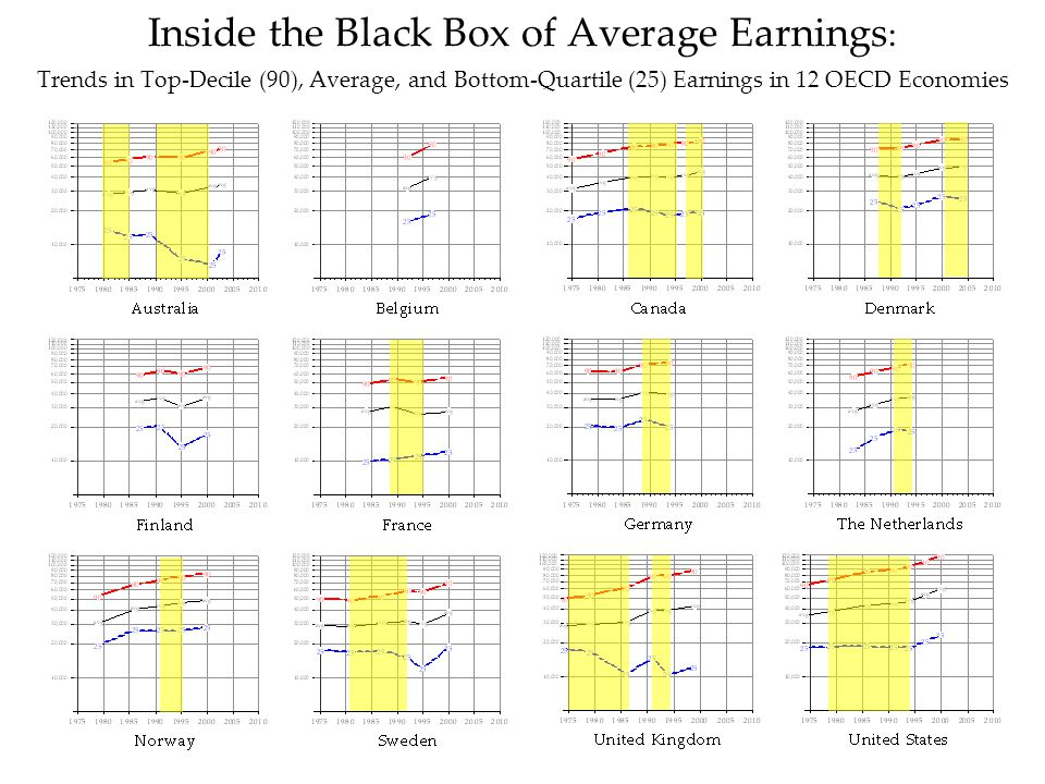 Lloyd Gruber, IPES (3-Nov-08) Inside the Black Box of Average Earnings : Trends in Top-Decile (90), Average, and Bottom-Quartile (25) Earnings in 12 OECD Economies