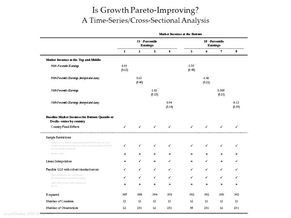 Lloyd Gruber, IPES (3-Nov-08) Is Growth Pareto-Improving A Time-Series/Cross-Sectional Analysis