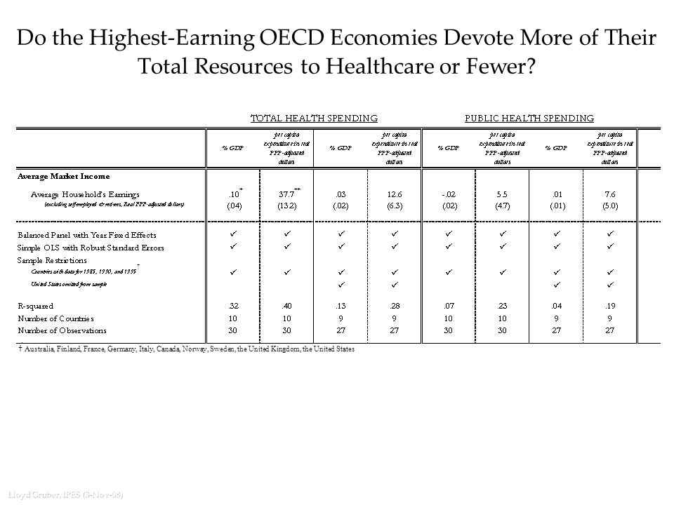 Lloyd Gruber, IPES (3-Nov-08) Do the Highest-Earning OECD Economies Devote More of Their Total Resources to Healthcare or Fewer.