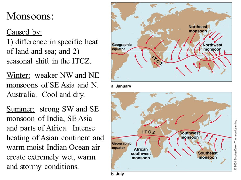 Monsoons: Caused by: 1) difference in specific heat of land and sea; and 2) seasonal shift in the ITCZ.