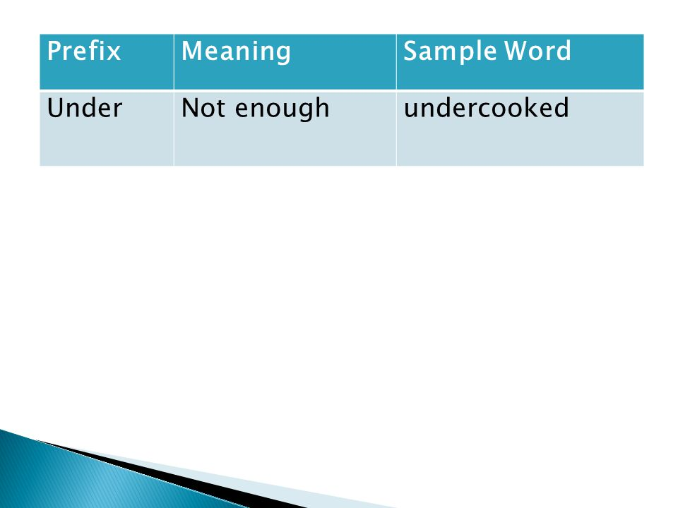 PrefixMeaningSample Word UnderNot enoughundercooked