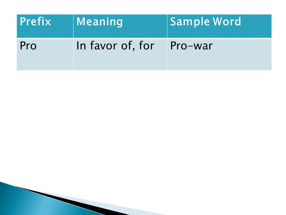 PrefixMeaningSample Word ProIn favor of, forPro-war