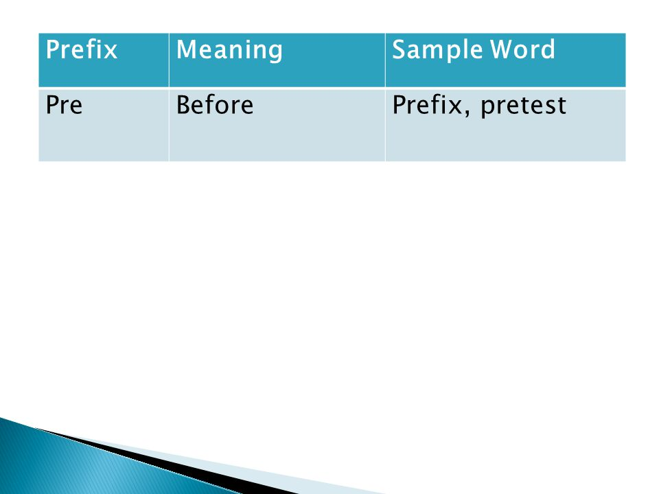 PrefixMeaningSample Word PreBeforePrefix, pretest
