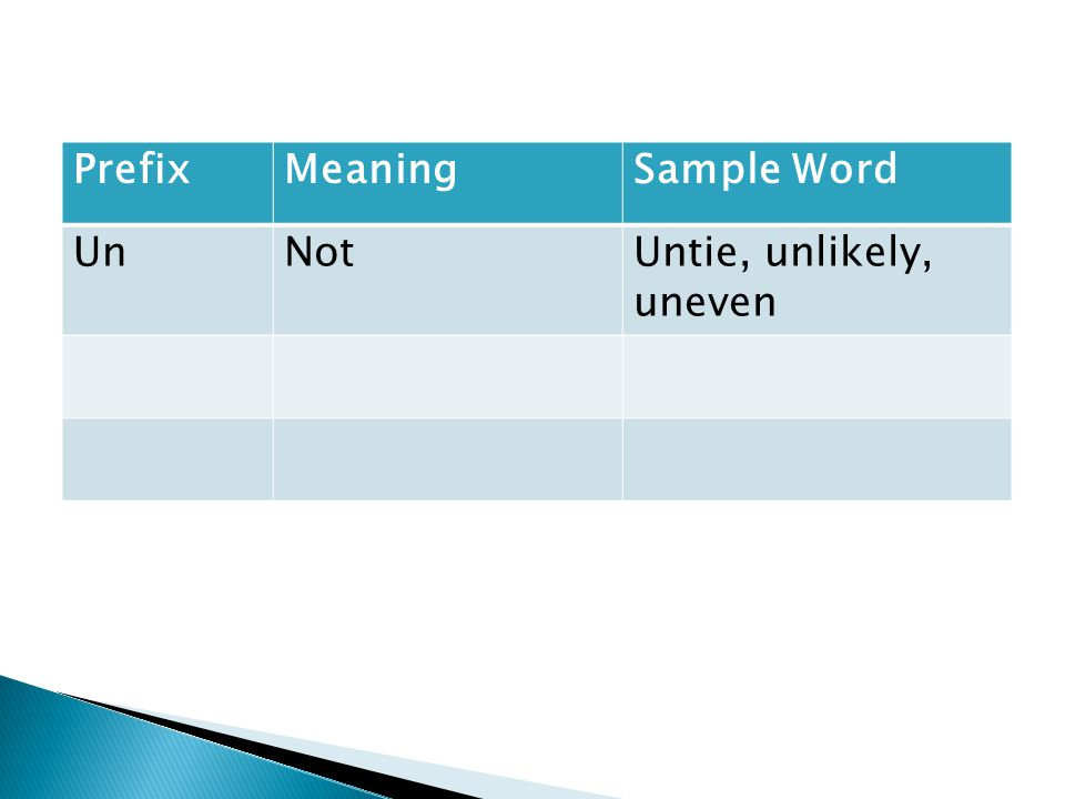PrefixMeaningSample Word UnNotUntie, unlikely, uneven
