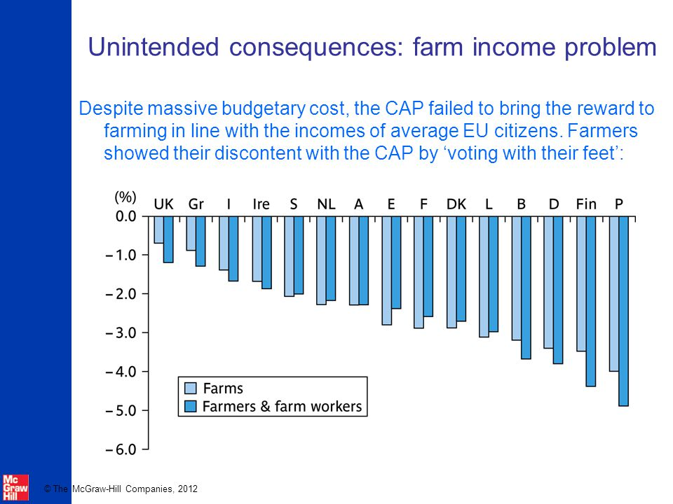 © The McGraw-Hill Companies, 2012 Unintended consequences: farm income problem Despite massive budgetary cost, the CAP failed to bring the reward to f