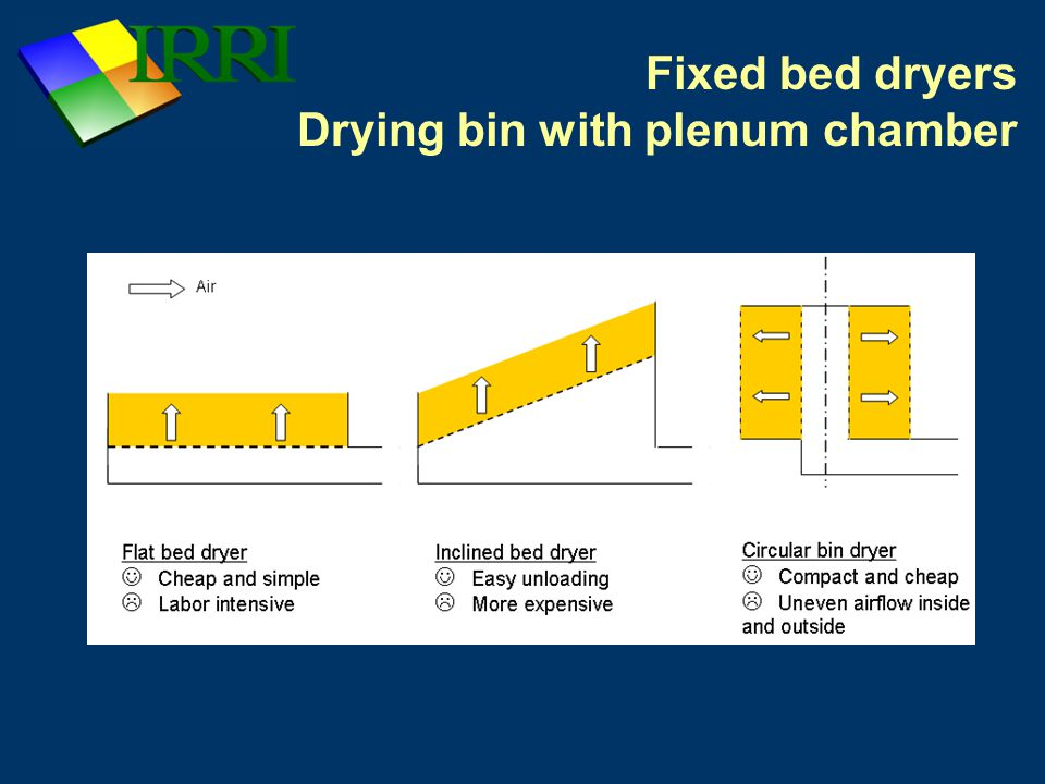 Fixed bed dryers Circular drying bin Advantages – Self supporting structure – Simple plenum chamber – Short air delivery pathways Disadvantage – Uneven air velocity – Air velocity highest at the inlet
