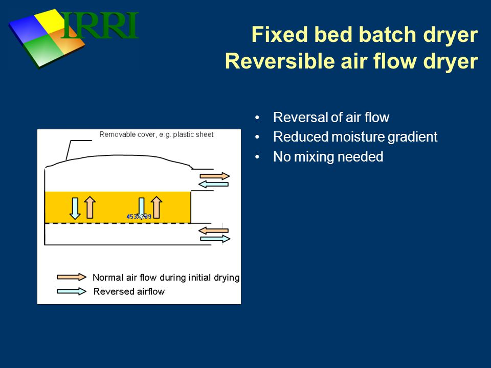 Fixed bed batch dryer Reversible air flow dryer Reversal of air flow Reduced moisture gradient No mixing needed