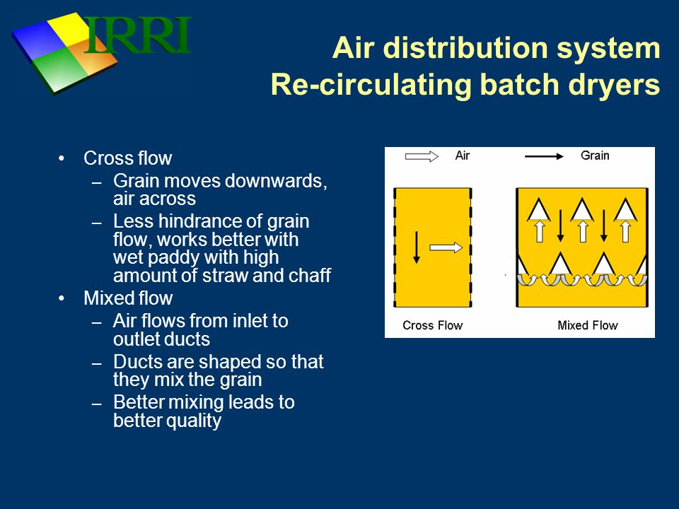 Air distribution system Re-circulating batch dryers Cross flow – Grain moves downwards, air across – Less hindrance of grain flow, works better with wet paddy with high amount of straw and chaff Mixed flow – Air flows from inlet to outlet ducts – Ducts are shaped so that they mix the grain – Better mixing leads to better quality