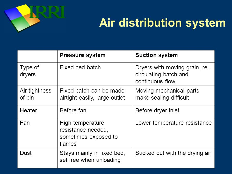 Air distribution system Pressure systemSuction system Type of dryers Fixed bed batchDryers with moving grain, re- circulating batch and continuous flow Air tightness of bin Fixed batch can be made airtight easily, large outlet Moving mechanical parts make sealing difficult HeaterBefore fanBefore dryer inlet FanHigh temperature resistance needed, sometimes exposed to flames Lower temperature resistance DustStays mainly in fixed bed, set free when unloading Sucked out with the drying air