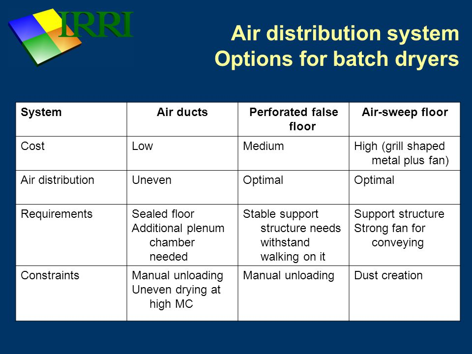 Air distribution systems Air ducts for batch dryers