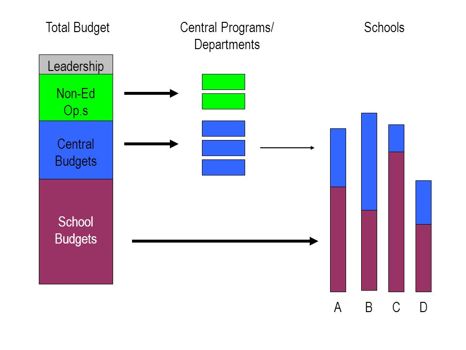 Leadership School Budgets Central Budgets Non-Ed Op.s ABCD SchoolsTotal BudgetCentral Programs/ Departments