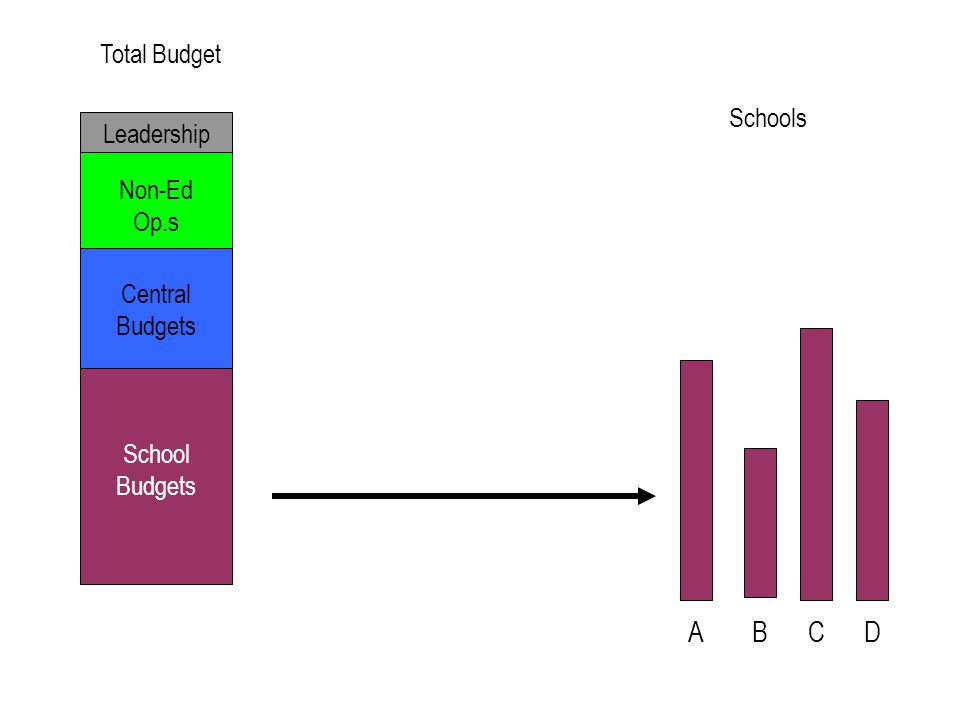 School Budgets Central Budgets Non-Ed Op.s Leadership ABCD SchoolsTotal Budget Uneven staff allocations