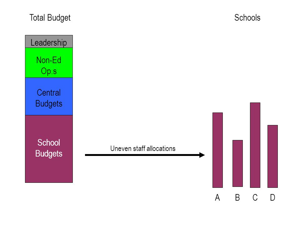 Options for Addressing Inequities Transparency Minimize line item allocations / special programs Student based budgeting Disaggregate cost of central services to schools Allocate a larger portion of funds to schools Relocate spending authority to schools Address inequities in teacher resources