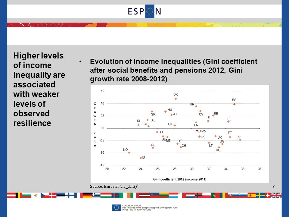 Evolution of income inequalities (Gini coefficient after social benefits and pensions 2012, Gini growth rate 2008-2012) 7 Higher levels of income inequality are associated with weaker levels of observed resilience