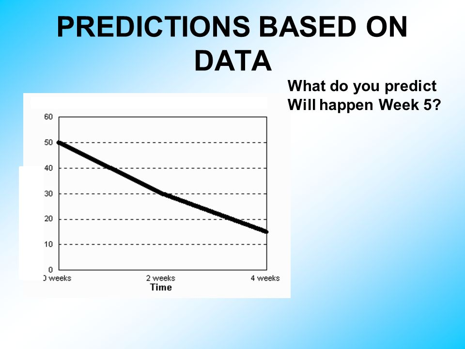 PREDICTIONS BASED ON DATA What do you predict Will happen Week 5
